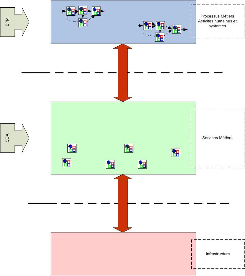 BPM et SOA pour gérer les processus métiers