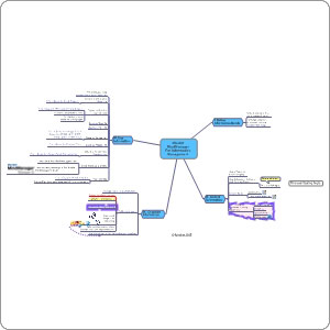 Carte heuristique de Gestion de l'Information avec Mindjet
