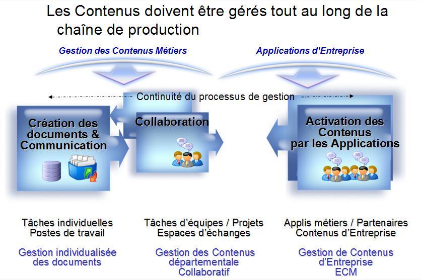 Du Collaboratif Aux Contenus D Entreprise Acte 2 Bpm