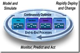 Découvrir la valeur du BPM orienté Contenu pour mettre en oeuvre l'innovation