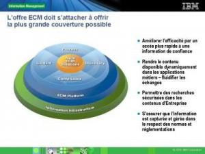 Présentation ECM IBM