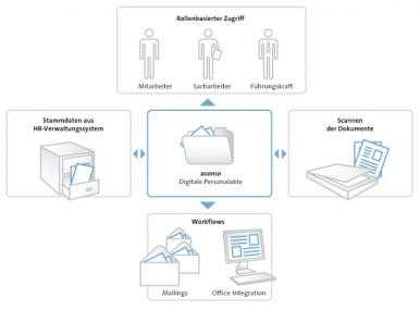 Aconso AG : Solution de Gestion des dossiers numériques du personnel (HR)