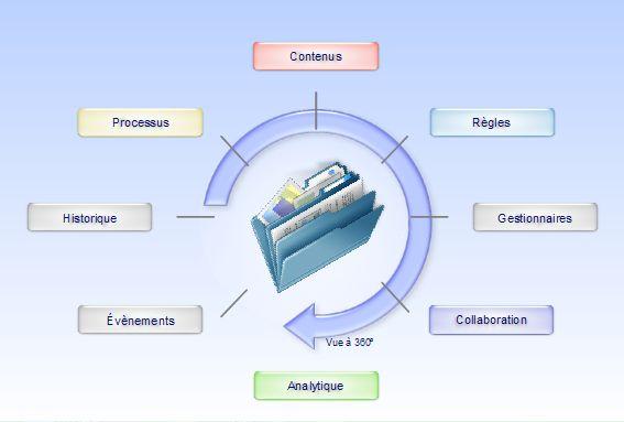 Advanced Case Management définition d'un Case