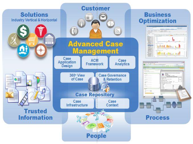 IBM ACM - Advanced Case Management