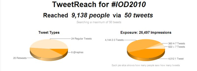 IOD2010 Tweet reach