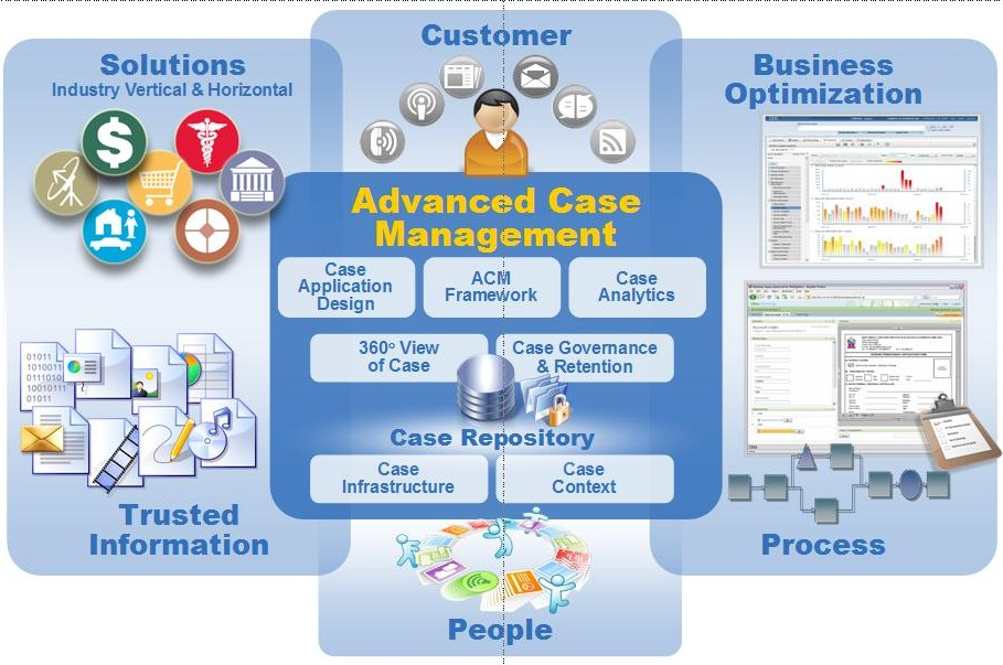 ACM - Advanced Case Management Definition
