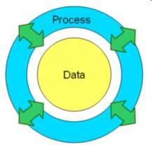 Différence entre BPM et Case Management