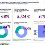 Quelle gouvernance face à l'augmentation des données et des contraintes réglementaires ?