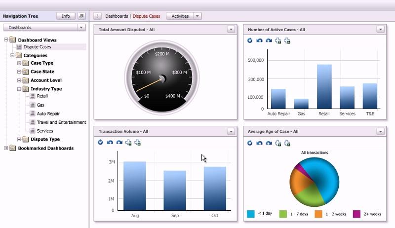 tableau de bord de suivi d'une solution de Case Management avec IBM ACM et Cognos RealTime Monitoring