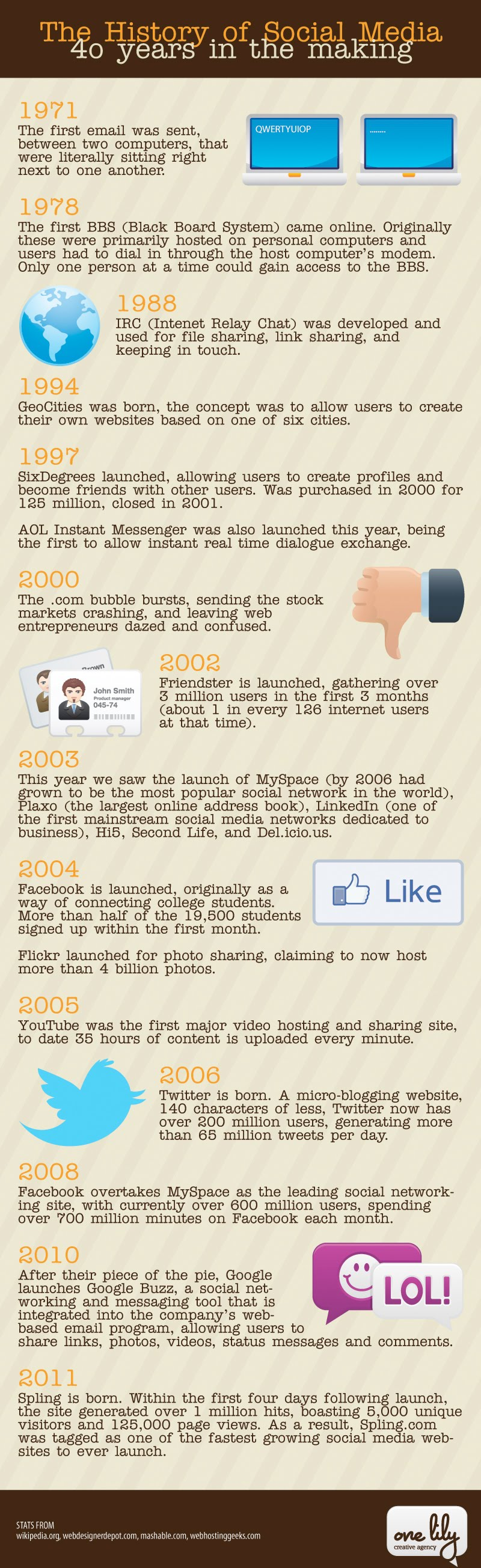 schéma présnetant l'historique des medias et réseaux sociaux depuis 40 ans