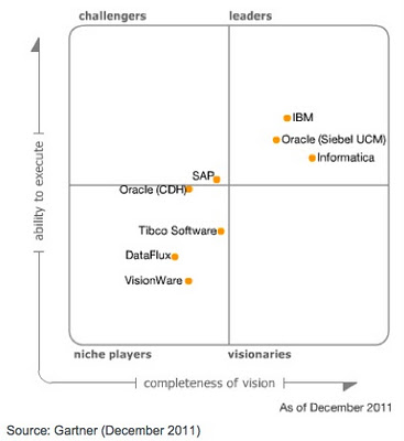 Magic Quadrant Gartner MDM 2011 - Carré magique Gartner Master Data management 2011