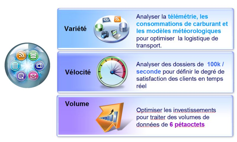 description des 3V de Big Data