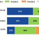La gouvernance de l'information dans le secteur public - étude Markess