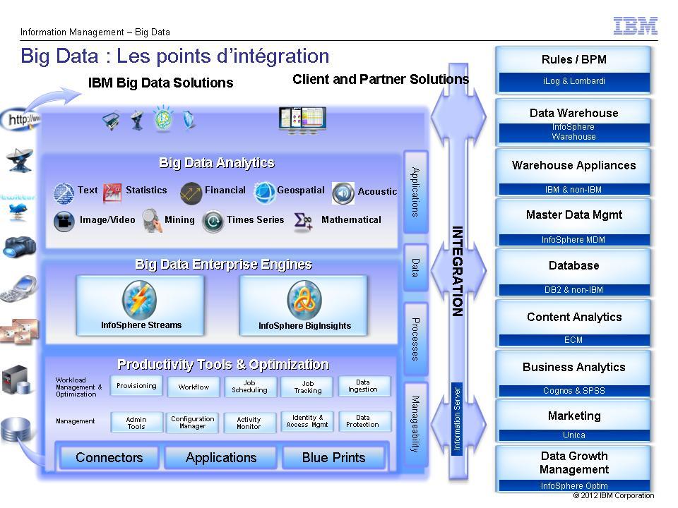 architecture Big Data IBM et intégration au Système d'Information existant
