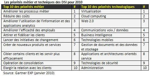 Perspectives 2010 pour le secteur du BPM et de la gestion des processus métier en entreprise
