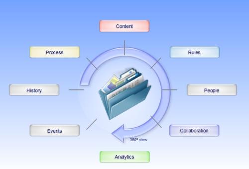 Quelle différence entre Case Management et BPM ?